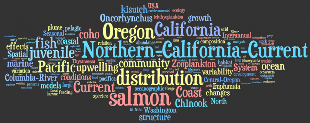 Fisheries Wordle